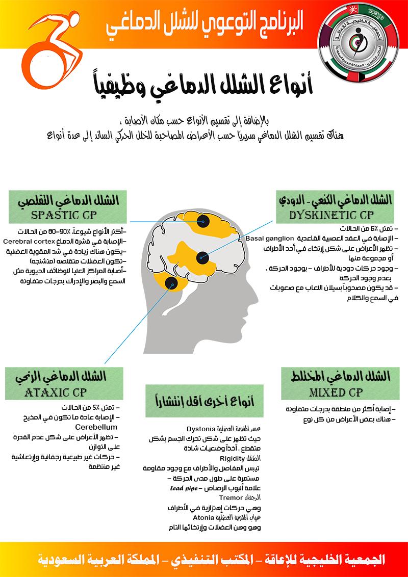 #الشلل_الدماغي #Cerebral_Palsy